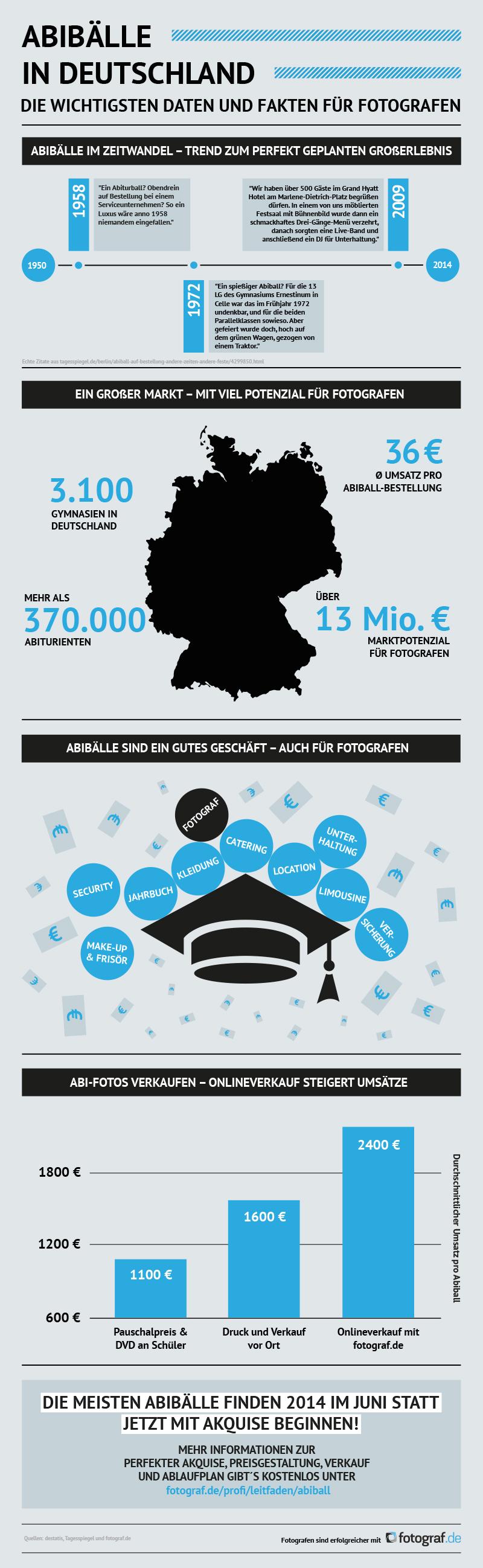 Infografik von Fotograf.de Abibälle in Deutschland