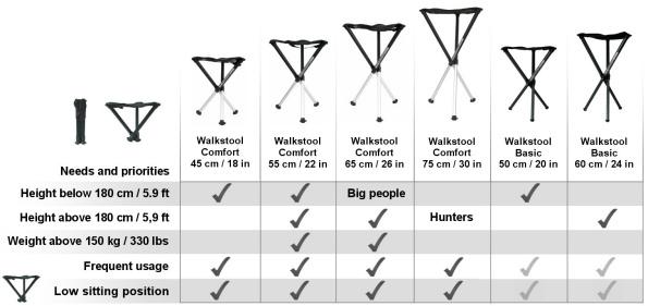 Walkstool Empfehlungen