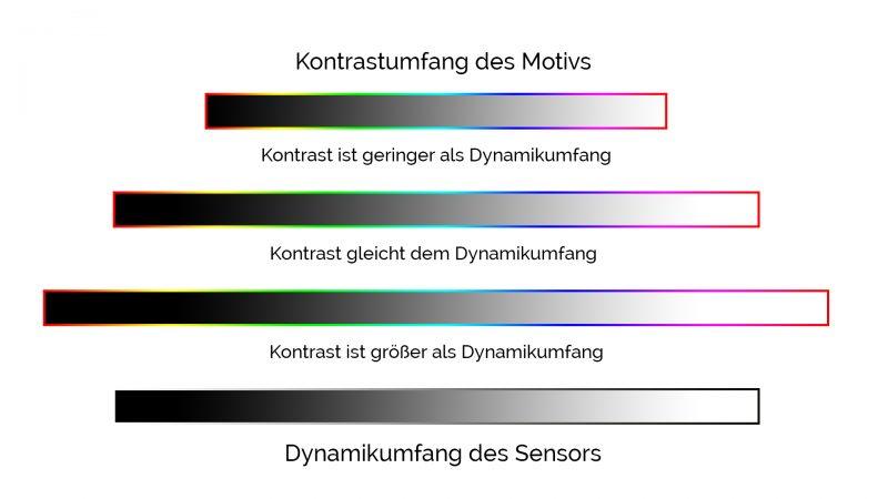 HDR - High Dynamic Range - Kontrast/Dynamikumfang im Vergleich